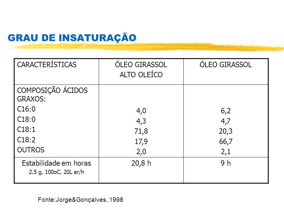 Fonte:Jorge&Gonçalves, 1998