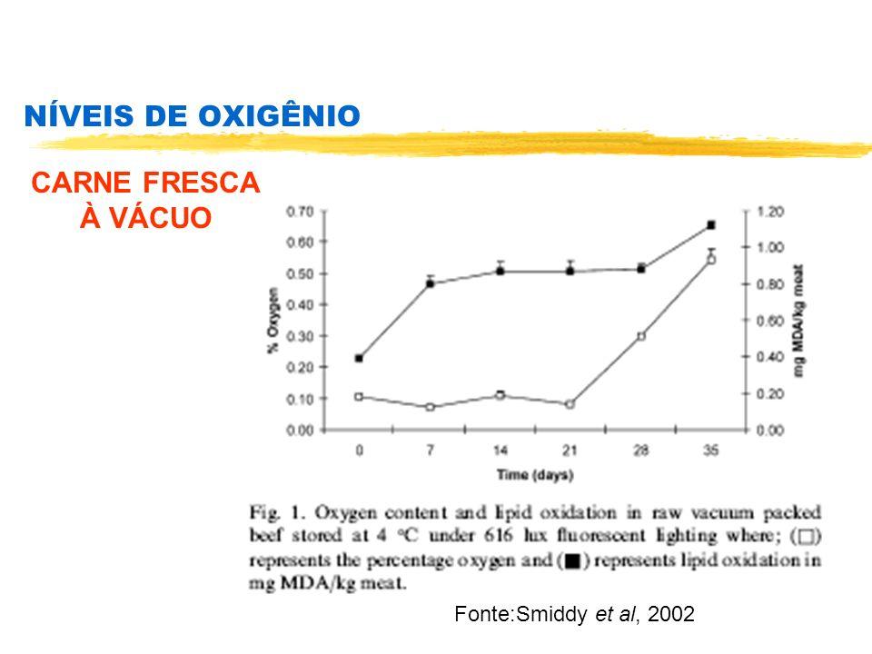 NÍVEIS DE OXIGÊNIO CARNE FRESCA À VÁCUO Fonte:Smiddy et al, 2002