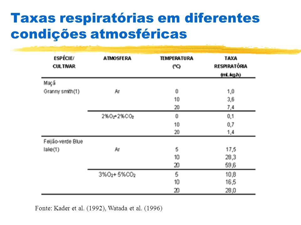 Taxas respiratórias em diferentes condições atmosféricas