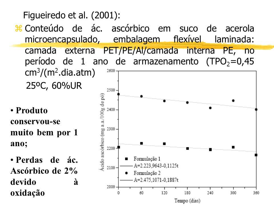 Figueiredo et al. (2001):