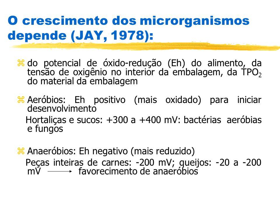 O crescimento dos microrganismos depende (JAY, 1978):