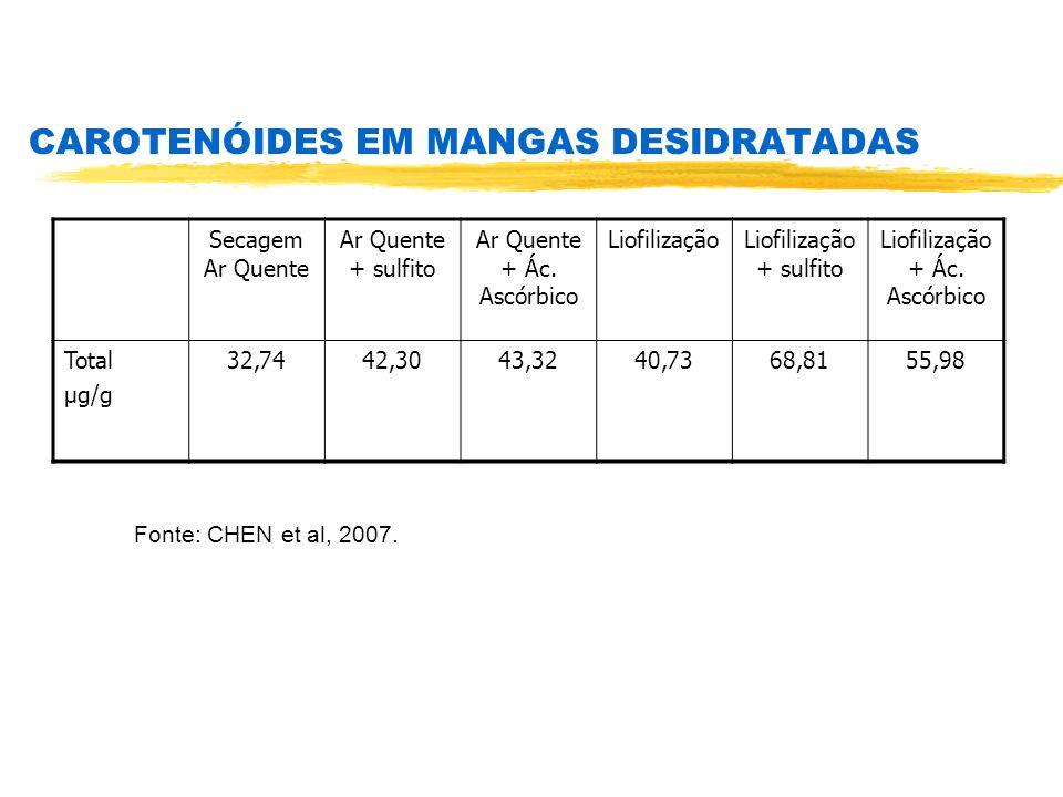 CAROTENÓIDES EM MANGAS DESIDRATADAS