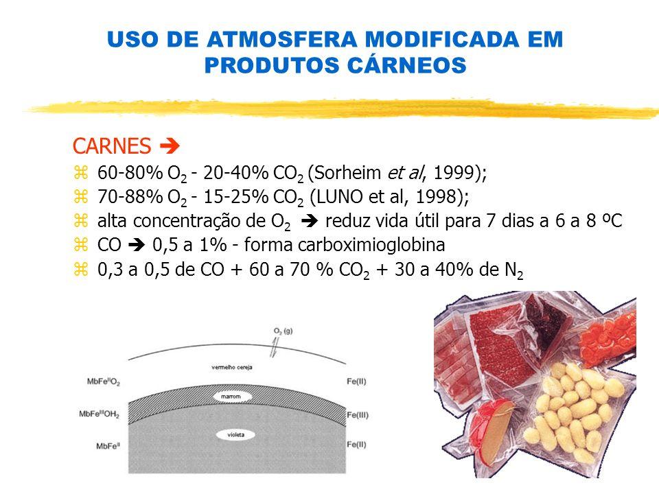 USO DE ATMOSFERA MODIFICADA EM PRODUTOS CÁRNEOS