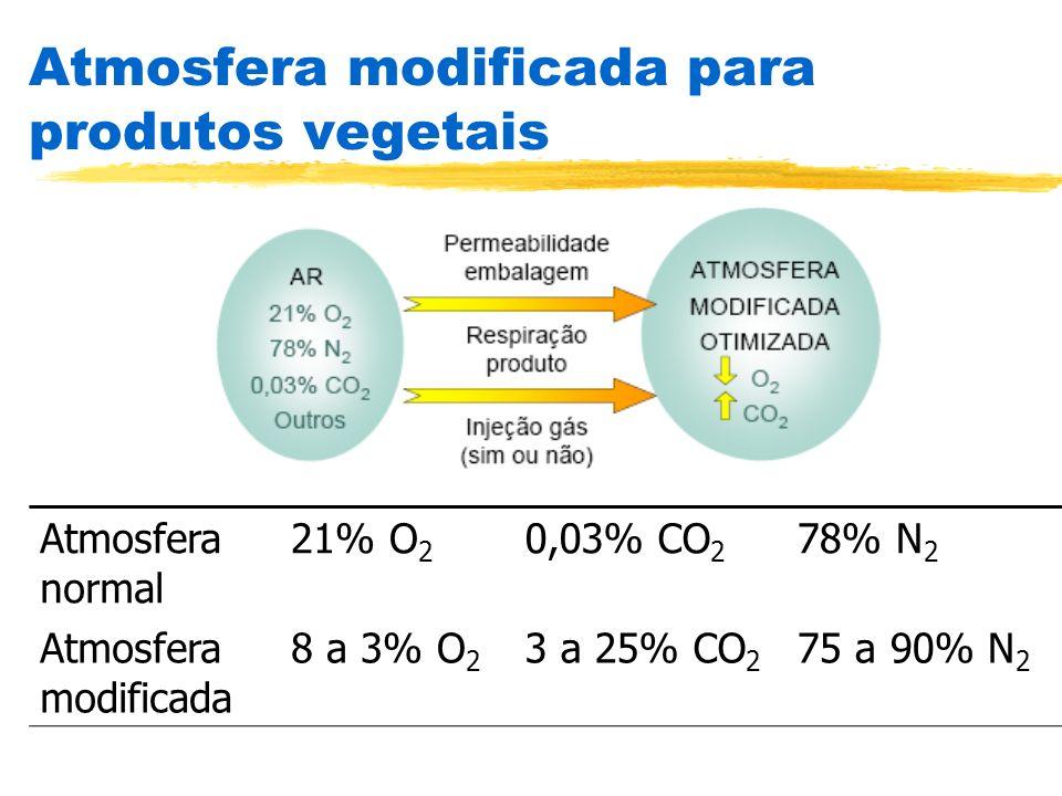 Atmosfera modificada para produtos vegetais