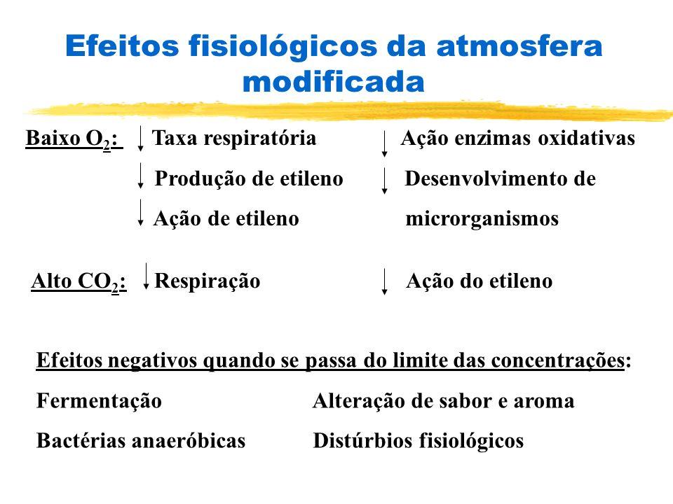 Efeitos fisiológicos da atmosfera modificada