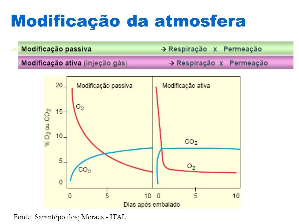 Modificação da atmosfera