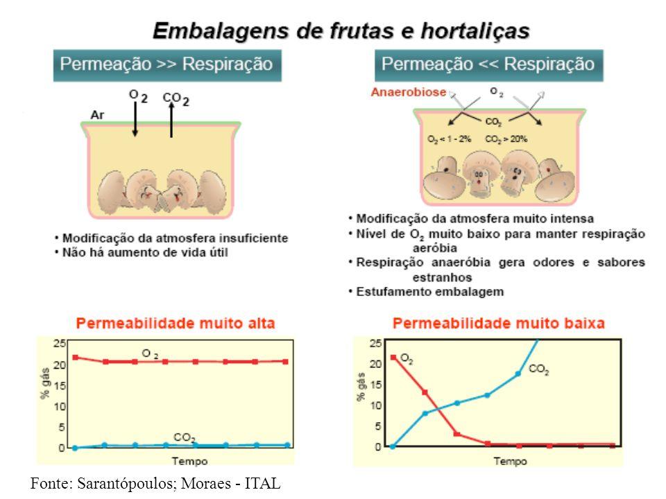 Fonte: Sarantópoulos; Moraes - ITAL