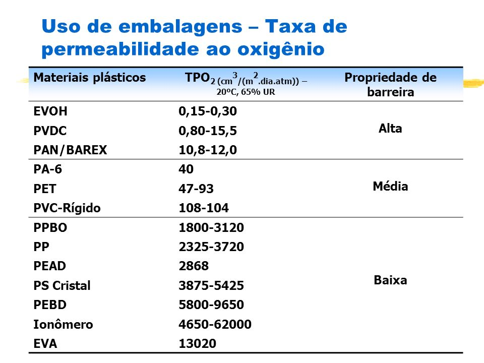 Uso de embalagens – Taxa de permeabilidade ao oxigênio