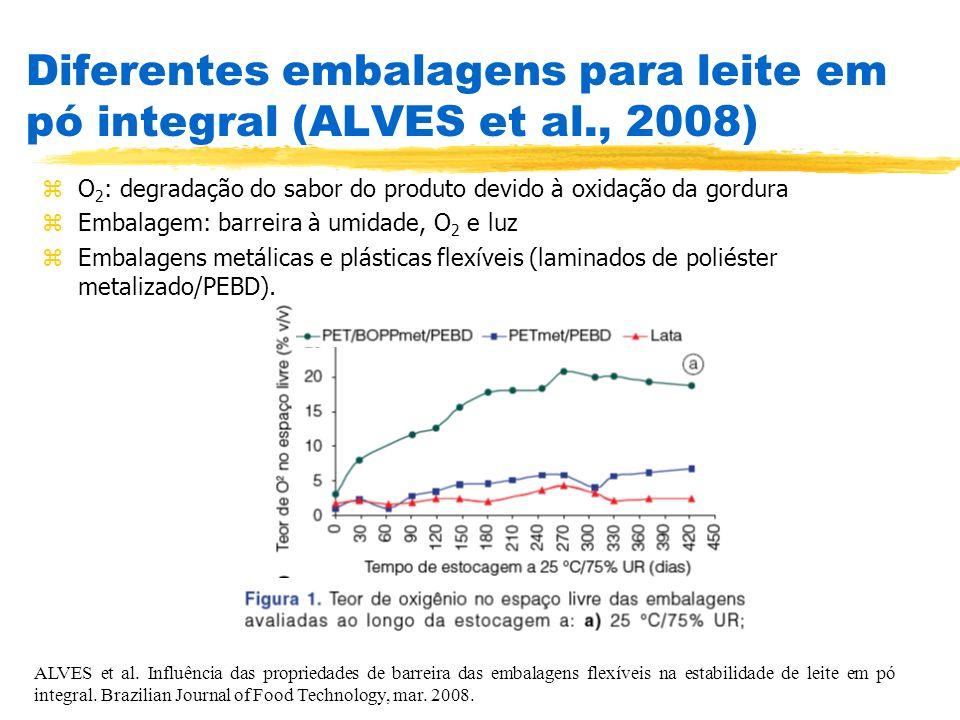 Diferentes embalagens para leite em pó integral (ALVES et al., 2008)