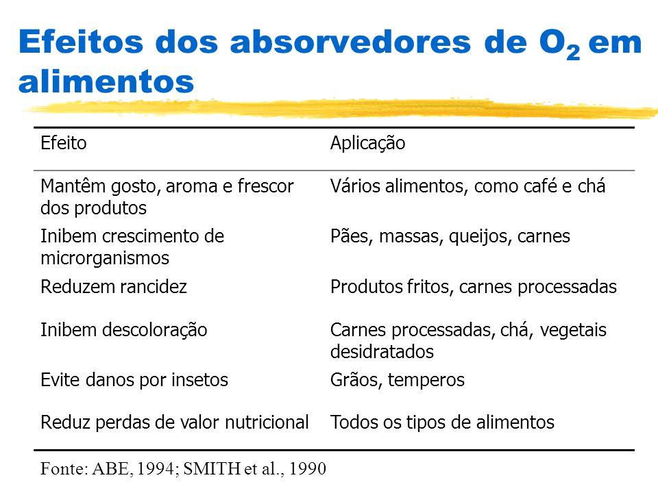 Efeitos dos absorvedores de O2 em alimentos