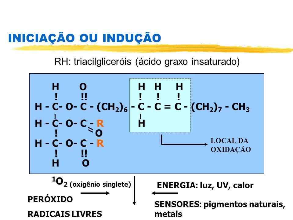 INICIAÇÃO OU INDUÇÃO RH: triacilgliceróis (ácido graxo insaturado)