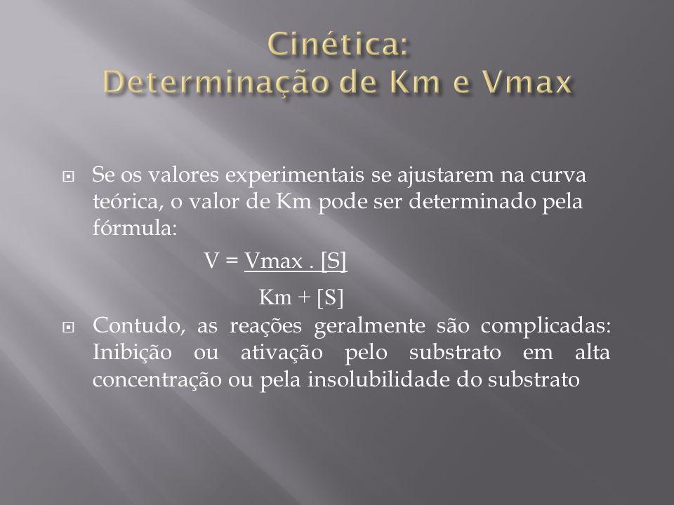 Cinética: Determinação de Km e Vmax