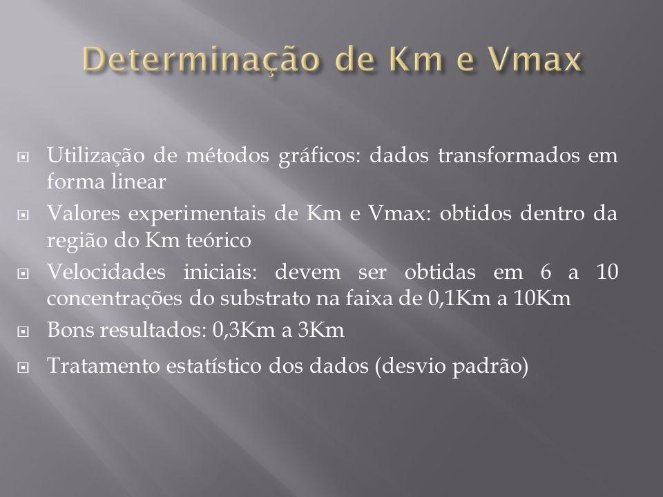 Determinação de Km e Vmax