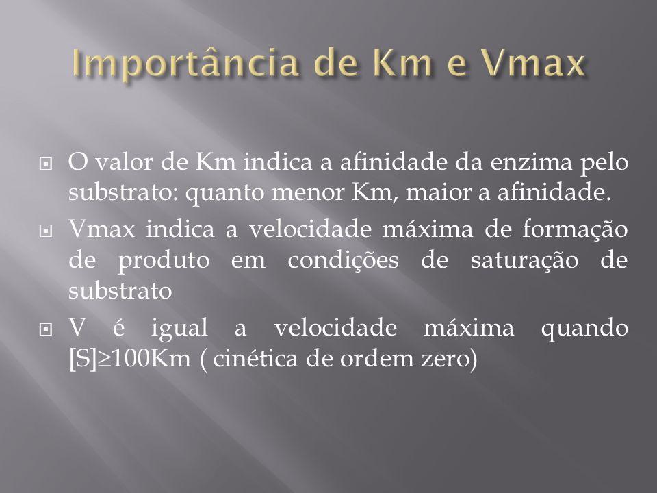 Importância de Km e Vmax
