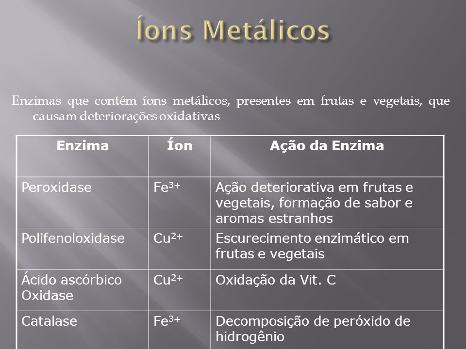 Íons Metálicos Enzimas que contém íons metálicos, presentes em frutas e vegetais, que causam deteriorações oxidativas.