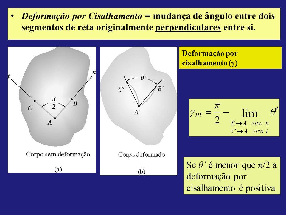 Se θ´ é menor que π/2 a deformação por cisalhamento é positiva