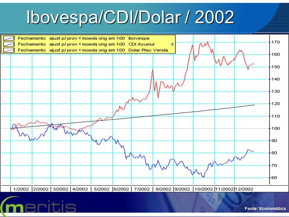 Ibovespa/CDI/Dolar / 2002 Fonte: Economática