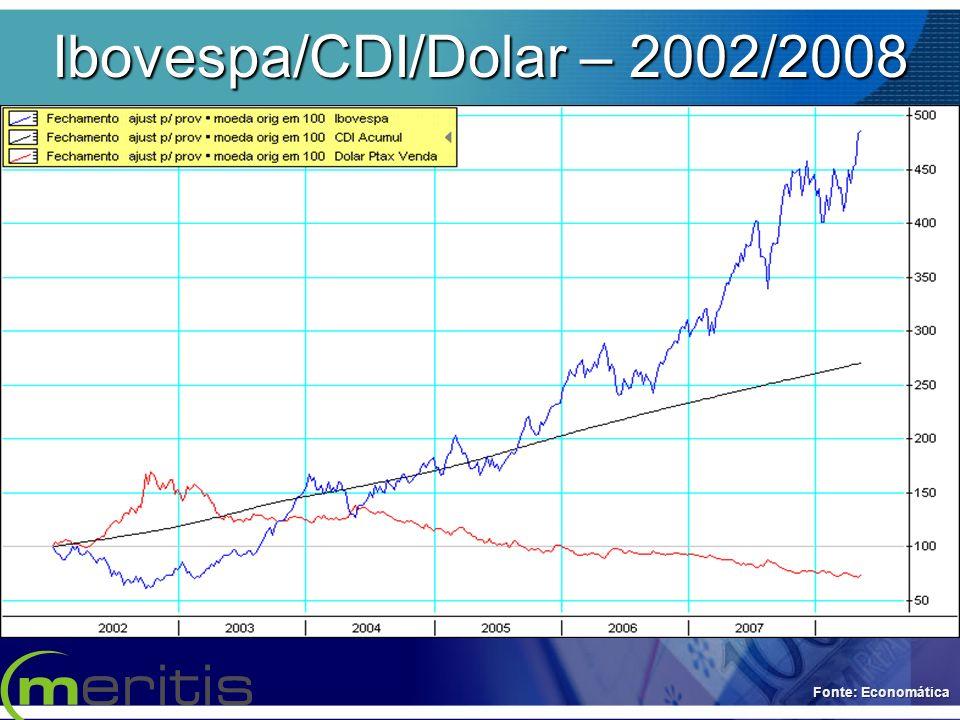 Ibovespa/CDI/Dolar – 2002/2008