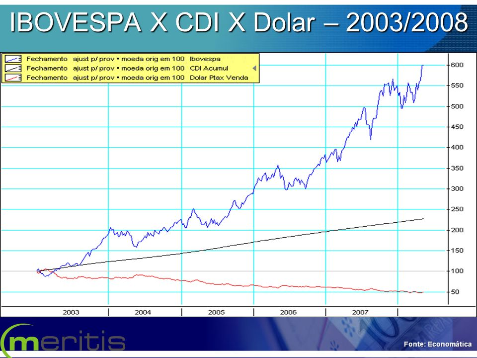 IBOVESPA X CDI X Dolar – 2003/2008