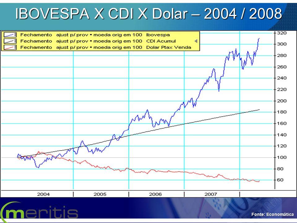 IBOVESPA X CDI X Dolar – 2004 / 2008