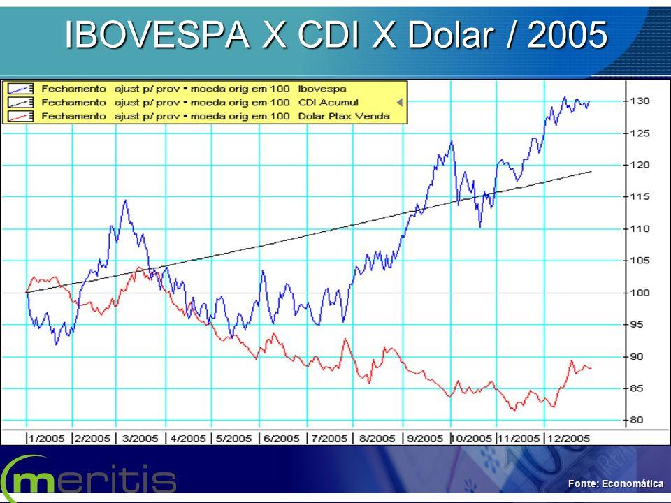 IBOVESPA X CDI X Dolar / 2005 Fonte: Economática