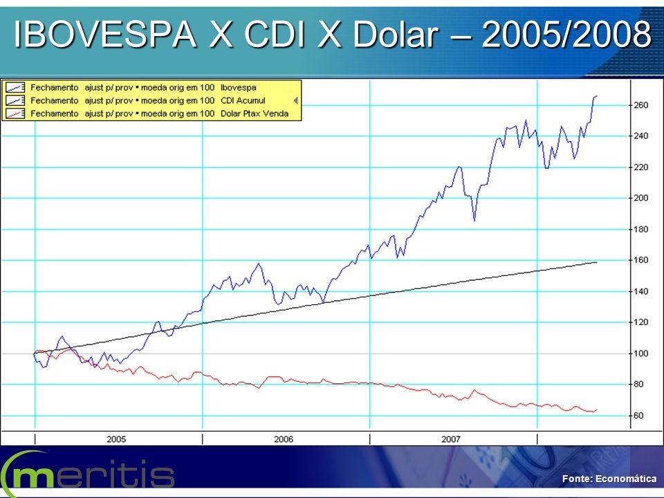 IBOVESPA X CDI X Dolar – 2005/2008