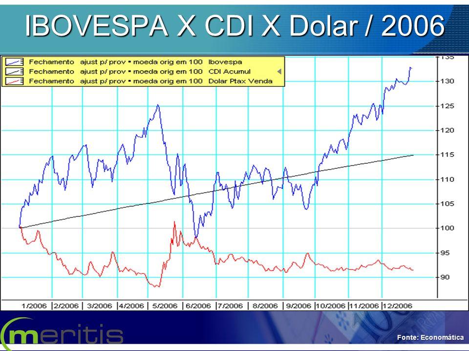 IBOVESPA X CDI X Dolar / 2006 Fonte: Economática