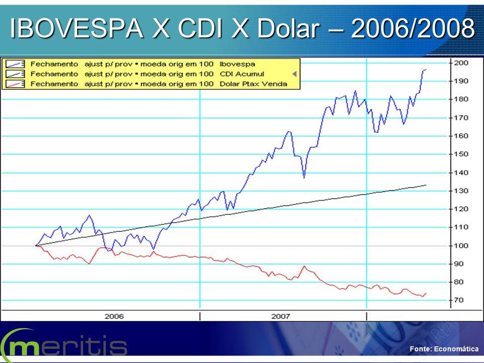 IBOVESPA X CDI X Dolar – 2006/2008