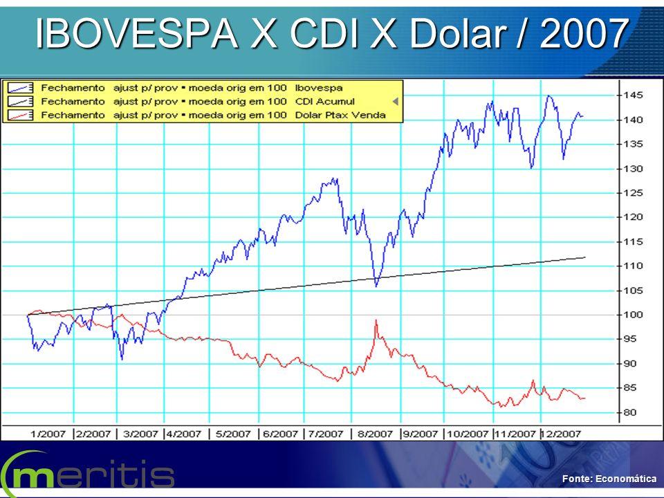 IBOVESPA X CDI X Dolar / 2007 Fonte: Economática