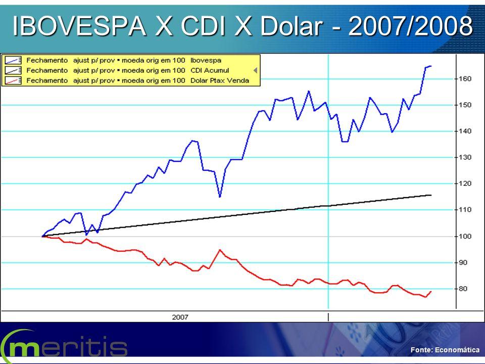 IBOVESPA X CDI X Dolar - 2007/2008