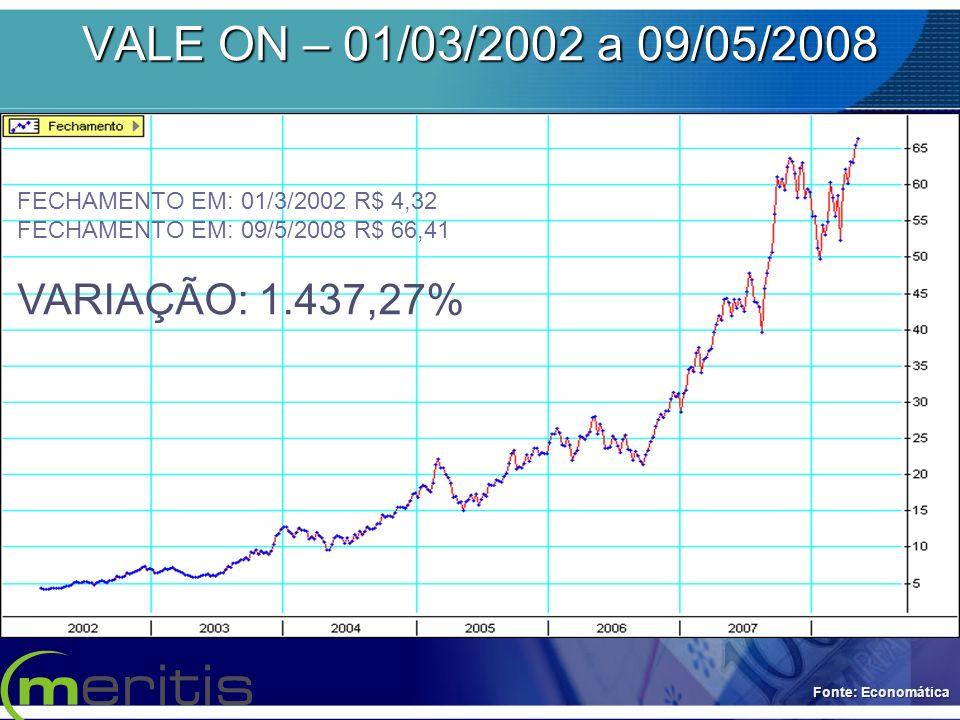 VALE ON – 01/03/2002 a 09/05/2008 VARIAÇÃO: 1.437,27%