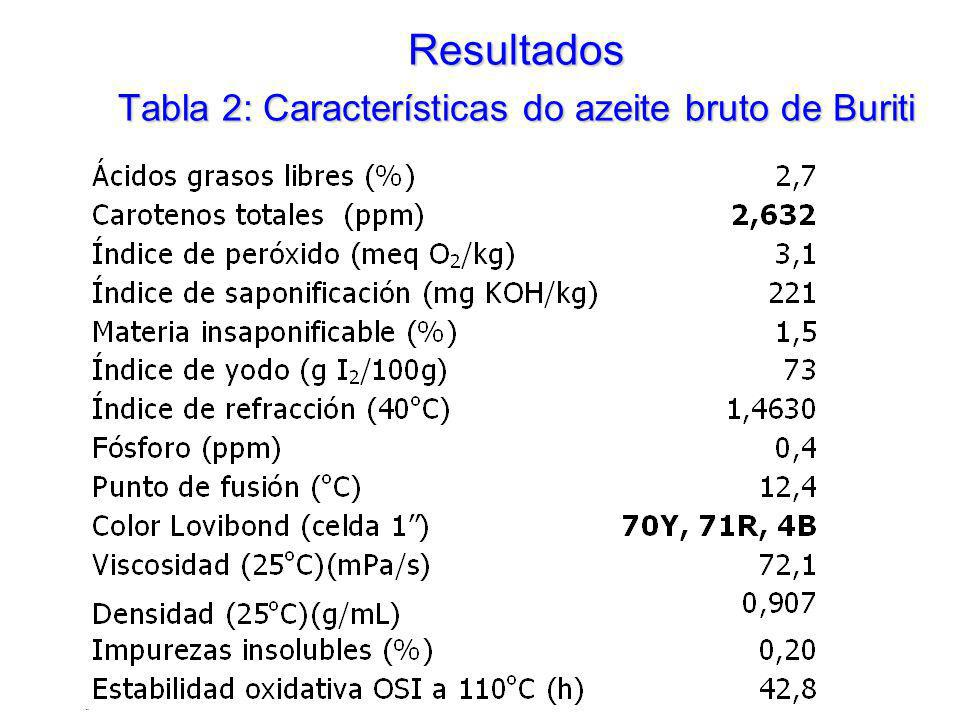 Resultados Tabla 2: Características do azeite bruto de Buriti