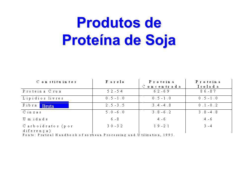 Produtos de Proteína de Soja