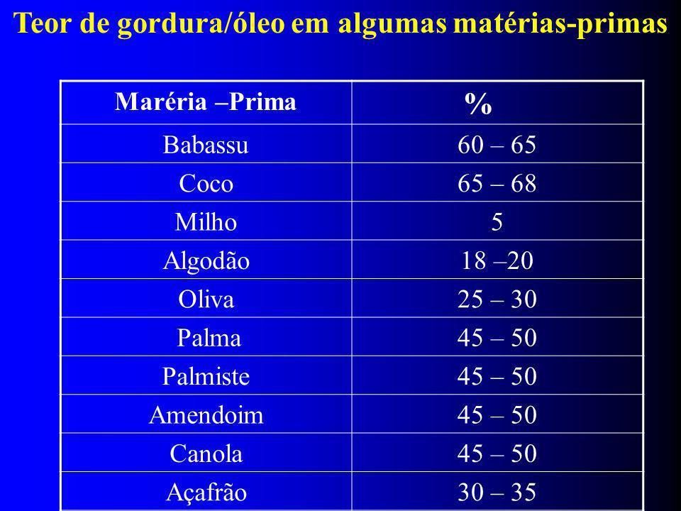 Teor de gordura/óleo em algumas matérias-primas