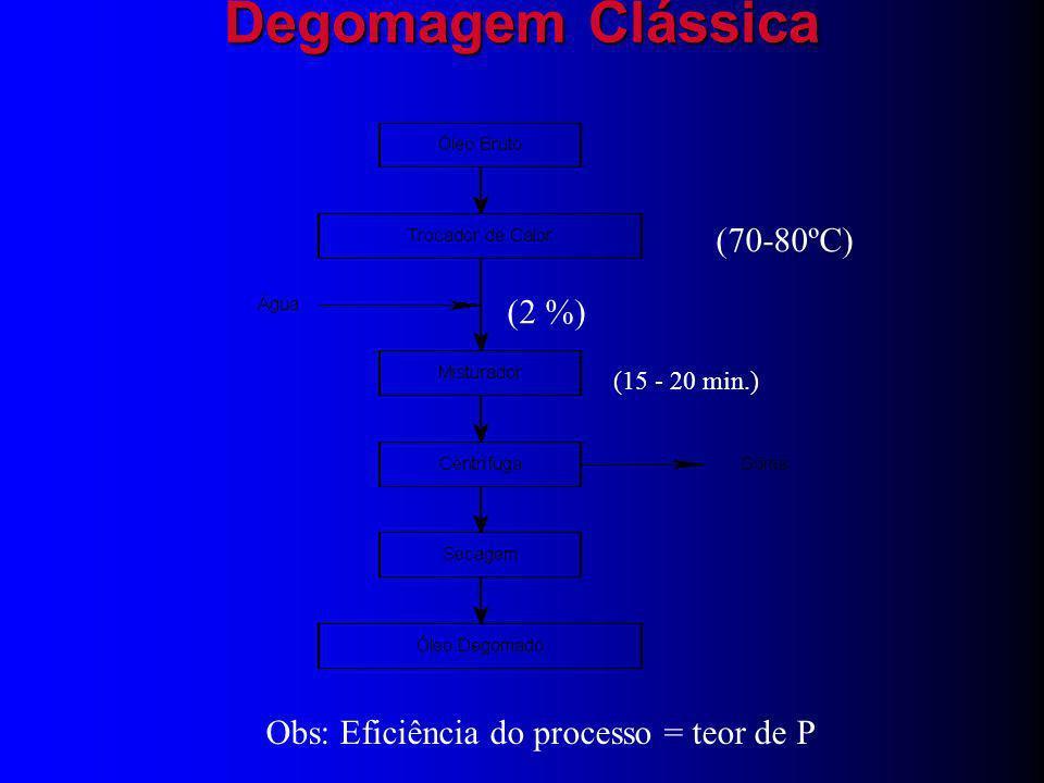 Degomagem Clássica (70-80ºC) (2 %)