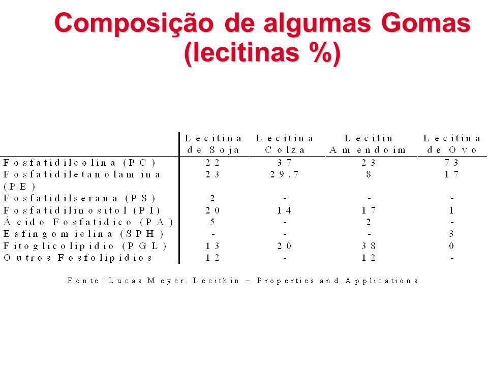 Composição de algumas Gomas (lecitinas %)