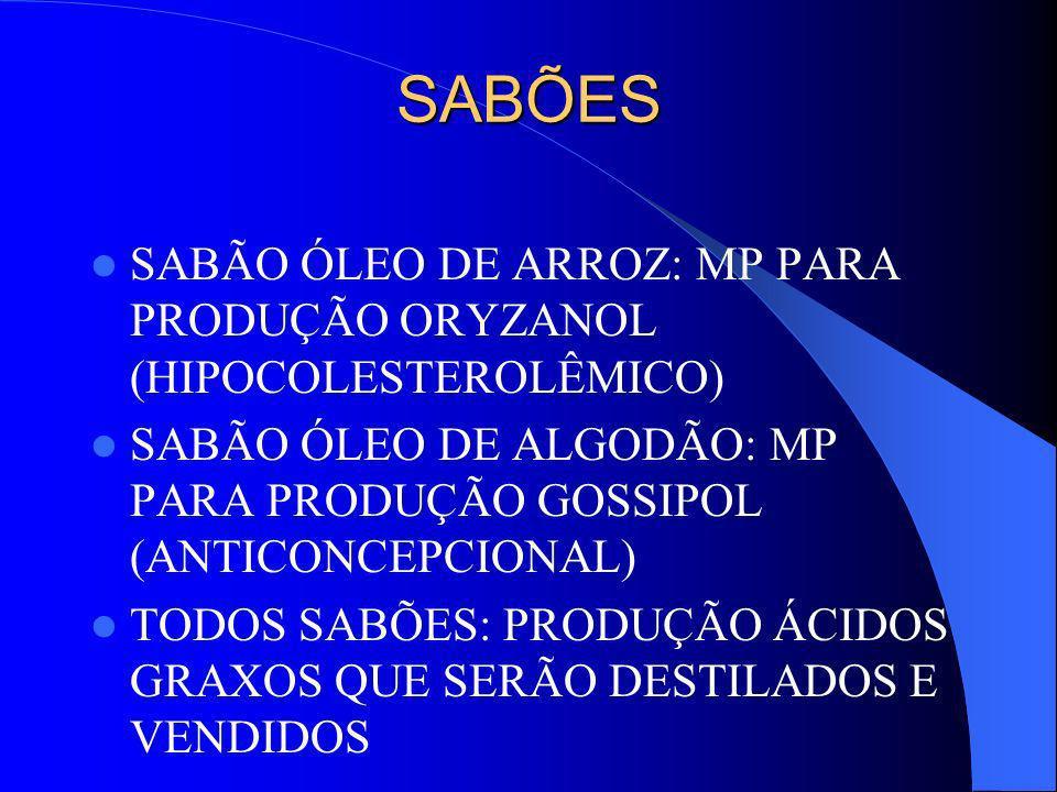 SABÕES SABÃO ÓLEO DE ARROZ: MP PARA PRODUÇÃO ORYZANOL (HIPOCOLESTEROLÊMICO) SABÃO ÓLEO DE ALGODÃO: MP PARA PRODUÇÃO GOSSIPOL (ANTICONCEPCIONAL)
