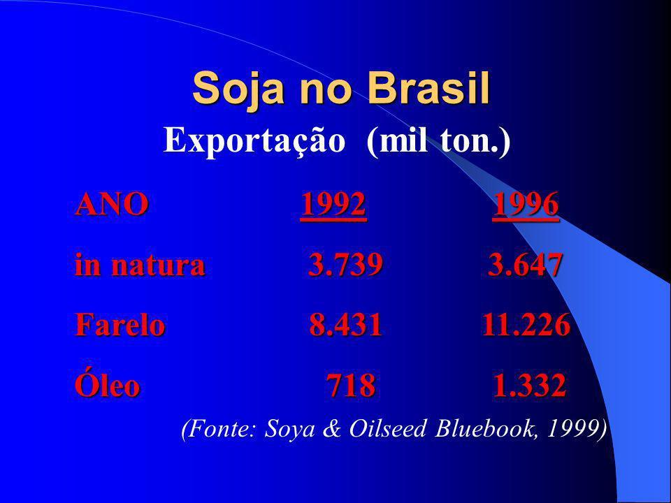 Soja no Brasil Exportação (mil ton.) ANO 1992 in natura 3.739