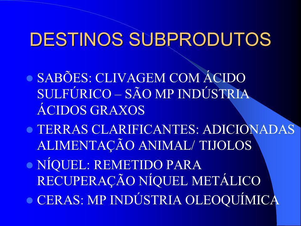 DESTINOS SUBPRODUTOS SABÕES: CLIVAGEM COM ÁCIDO SULFÚRICO – SÃO MP INDÚSTRIA ÁCIDOS GRAXOS.