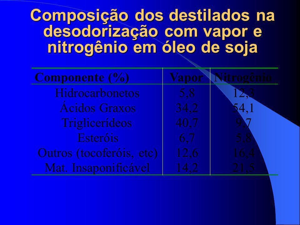 Composição dos destilados na desodorização com vapor e nitrogênio em óleo de soja