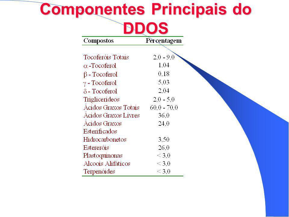 Componentes Principais do DDOS