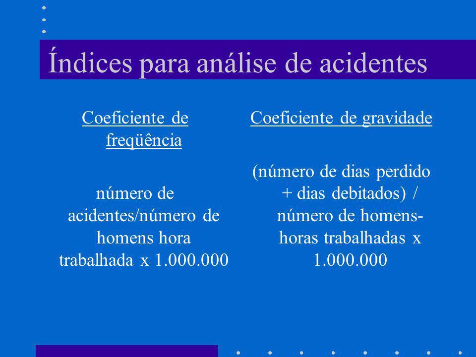 Índices para análise de acidentes