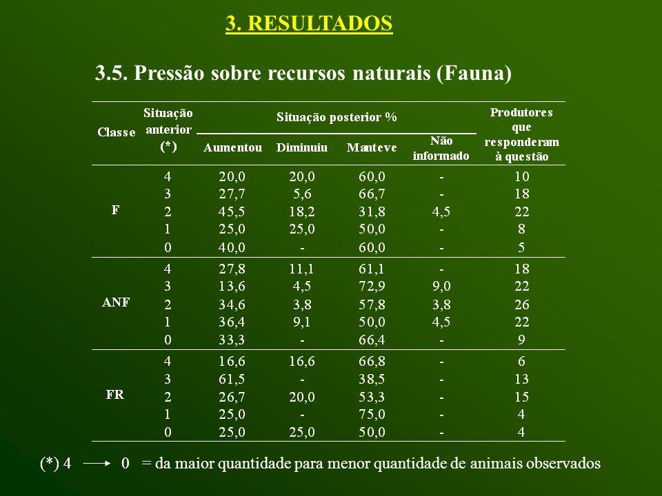 3.5. Pressão sobre recursos naturais (Fauna)