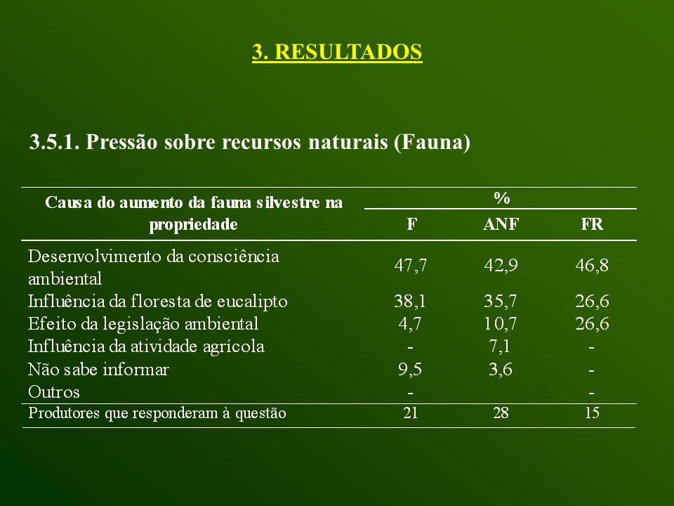 3. RESULTADOS 3.5.1. Pressão sobre recursos naturais (Fauna)