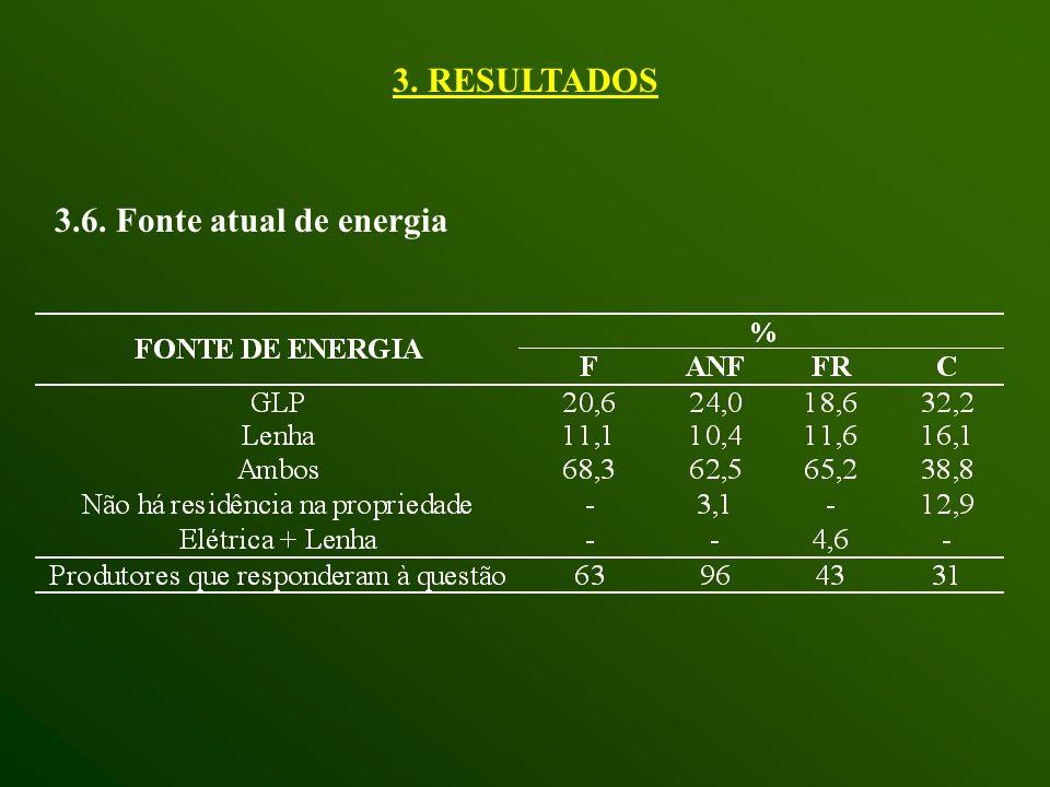 3. RESULTADOS 3.6. Fonte atual de energia