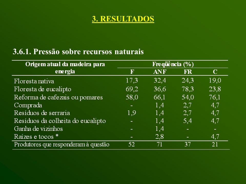 3. RESULTADOS 3.6.1. Pressão sobre recursos naturais