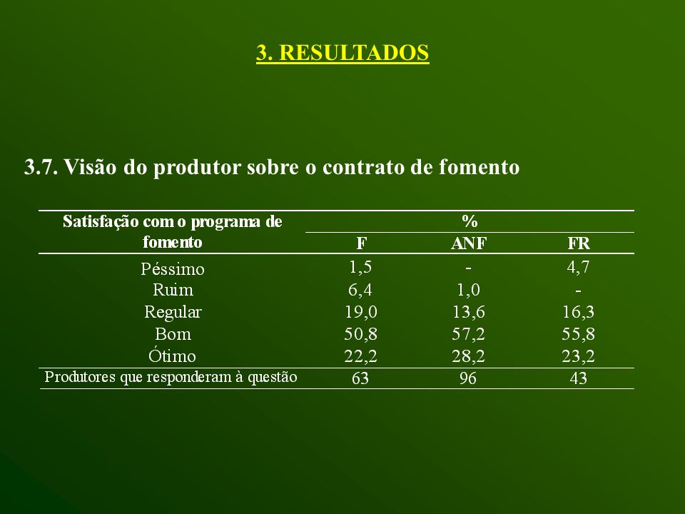 3. RESULTADOS 3.7. Visão do produtor sobre o contrato de fomento