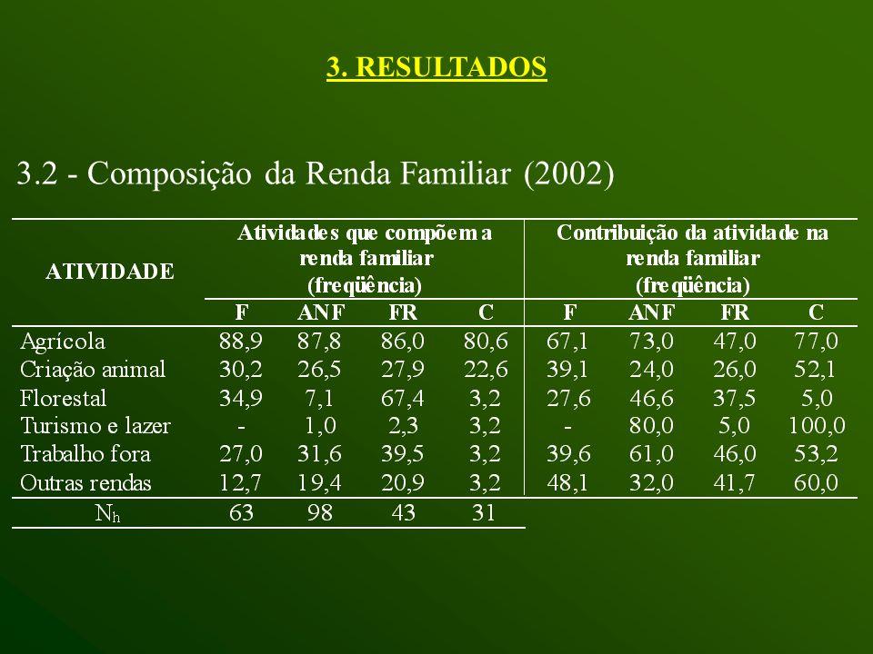3.2 - Composição da Renda Familiar (2002)