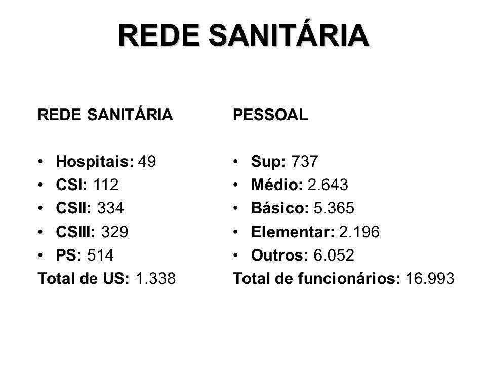 REDE SANITÁRIA REDE SANITÁRIA Hospitais: 49 CSI: 112 CSII: 334