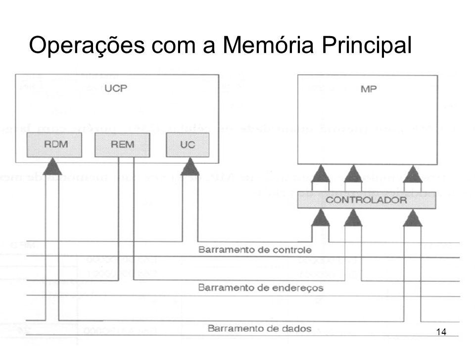 Operações com a Memória Principal